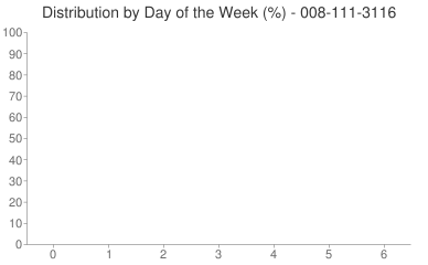 Distribution By Day 008-111-3116